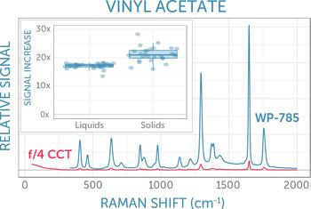 Our spectrometers offer significantly higher sensitivity than traditional compact spectrometers