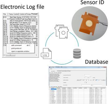 Sensor ID, elektronische Protokolldateien sowie Datenmanagement sorgen für Rückverfolgbarkeit und Sicherung aller Messungen