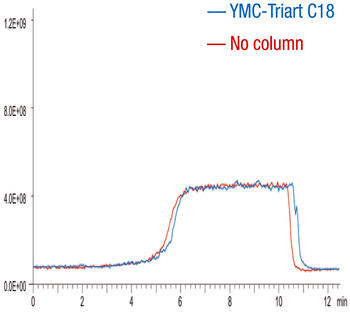 YMC-Triart columns provide full MS-compatibility thanks to virtually no bleeding.