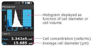 Typical histogram display on the Scepter™ 3.0 cell counter