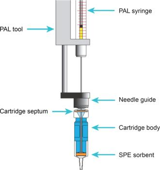 µSPE Cartridge and PAL Tool