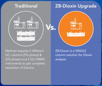 Single Column Solution for Dioxin Analysis