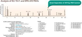 Analysis of EU 15+1 and EPA 610 PAHs