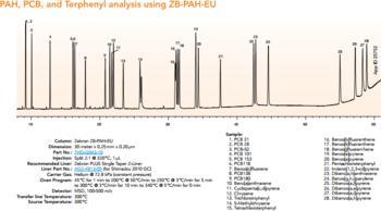 PAH, PCB, and Terphenyl Analysis using ZB-PAH-EU
