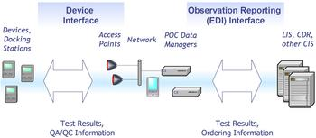 POCT1-A/POCT1-A2 standard defines two interfaces: Device interface and observation reporting interface to send validated information to clinical information system