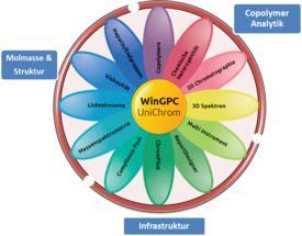 WinGPC UniChrom: Module und Features