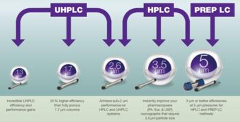 Complete Scalable Solution from UHPLC to HPLC to PREP LC