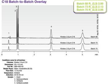 Reproducible Batch-to-Batch, Column-to-Column