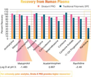Recovery from Human Plasma