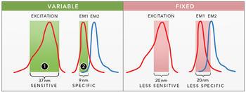 Große Bandbreiten (1) bieten eine höhere Sensitivität, während kleinere Bandbreiten (2) eine bessere Spezifität bei mehreren Signalen ermöglichen.