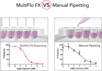 Manuelles Pipettieren ist zeitintensiv und fehleranfällig. Der MultiFlo FX sorgt für die Präzision und Genauigkeit in Ihren Assays.