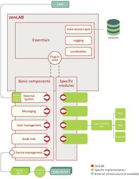 Die zenLAB-Architektur besteht aus zenLAB-Essentials, den Basiskomponenten sowie spezifischen Modulen und ermöglicht durchgängige Vernetzung.