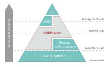 """Die skalierbare """"Customised Middleware"""" passt sich für jedes Labor an die jeweiligen Voraussetzungen und Anforderungen an und ist flexibel erweiterbar"""