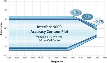 Gamry Interface 5000 Accuracy Contour Plot (EIS, FRA, Impedance Spectroscopy)
