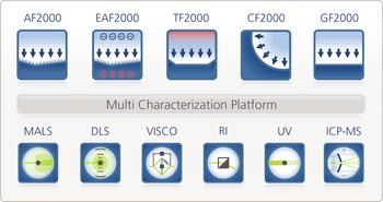 Postnova FFF Platform