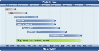 Postnova FFF Range