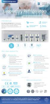B Medical Systems Labor-Kühlschränke - Infographic
