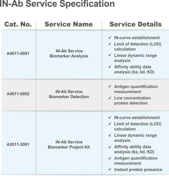 IN-Ab Service - Specification Table