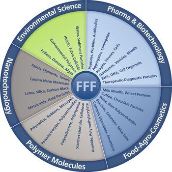 Postnova FFF Solutions
