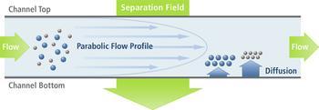 Postnova FFF Principle