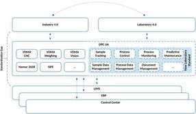 Integration of SPECTARIS activities in the OPC UA environment