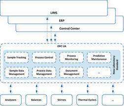 Approach to solving the problem of a standard, model-independent information model