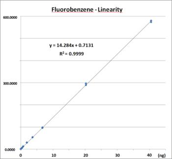 linearity of EPED over wide concentration range, here for fluorobenzene from 15 pg to 40 ng
