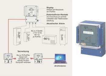 Neue Lösungen der Temperaturüberwachung und –protokollierung sowie der Alarmweiterleitung.