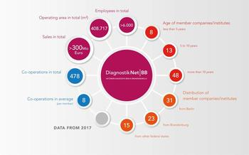 The Network and members in numbers. Lots of small and medium-sized enterprises cooperate to develop better diagnostic products.