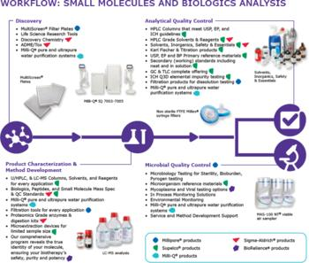 Take your journey through our small molecules and biologics analysis & QC regulatory compliant portfolio