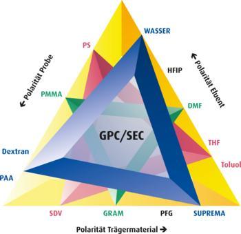 It's magic: Das PSS Magische Dreieck für organische Lösungsmittel