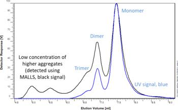 New: PSS MAB: Separation of monoclonal antibodies, light scattering-optimized SEC column