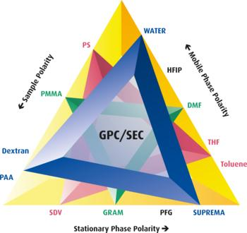It's magic: the PSS magic triangle for organic solvents