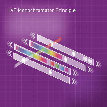 The LVF monochromator combines the sensitivity of linear variable filters (LVF) with the flexibility of monochromators