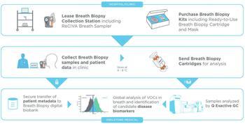 nicht-invasiver und schmerzfreier Workflow zur Früherkennung von Krankheiten anhand von Atemproben