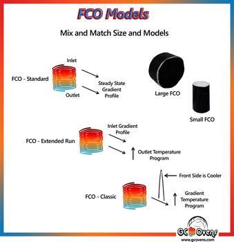 FCO Modelle