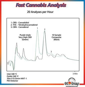 FCO Schnelle Cannabis Analyse