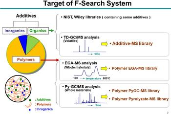 Target of F-SEARCH System