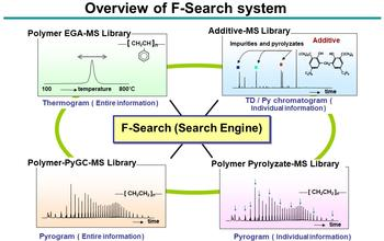 Overview of F-SEARCH System