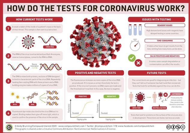 Wie funktionieren die Tests auf Coronaviren?