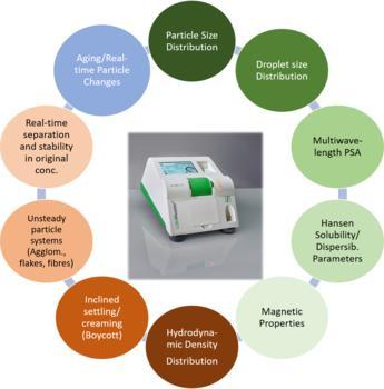 Application range of LUMiReader PSA
