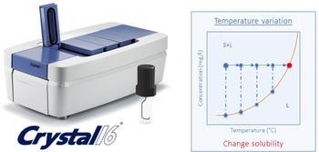 Crystal16 und die Temperaturvariationsmethode (temperature variation method, TV)