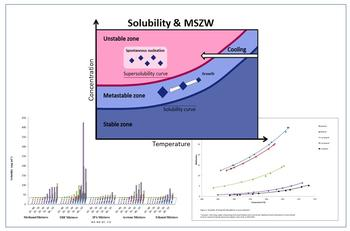 Temperature dependent solubility curves