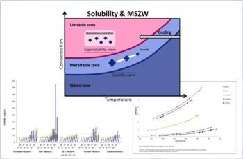 Temperaturabhängige Löslichkeitskurven
