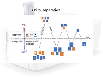 Chiral separation by temperature cycling method