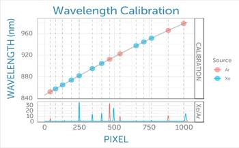 Polynomial fit of known atomic emission wavelengths as a function of measured peak positions in pixel space constitutes the wavelength calibration.