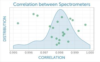Distribution of the spectral agreement for all pairwise comparisons of the corrected sample spectrum recorded with two different spectrometers.