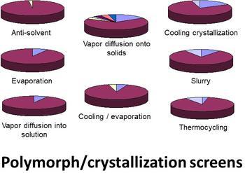 Polymorph/Crystallization screening on the CrystalBreeder