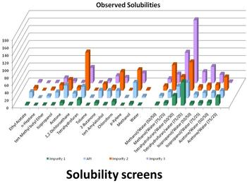 Solubility screening and solvent selection