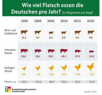 Wie viel Fleisch essen die Deutschen pro Jahr?